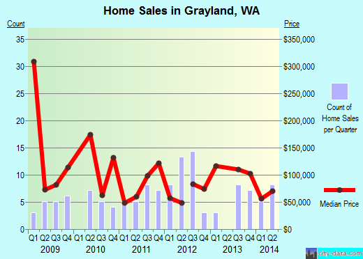 Grayland,WA real estate house value index trend