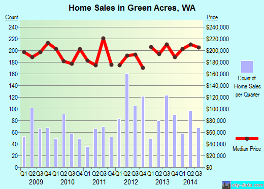 Green Acres,WA real estate house value index trend