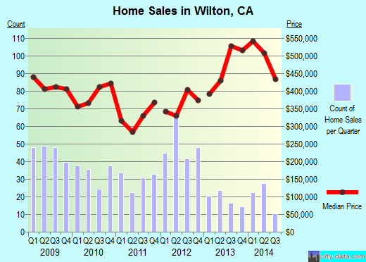 Wilton,CA real estate house value index trend