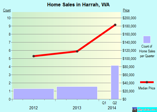 Harrah,WA real estate house value index trend