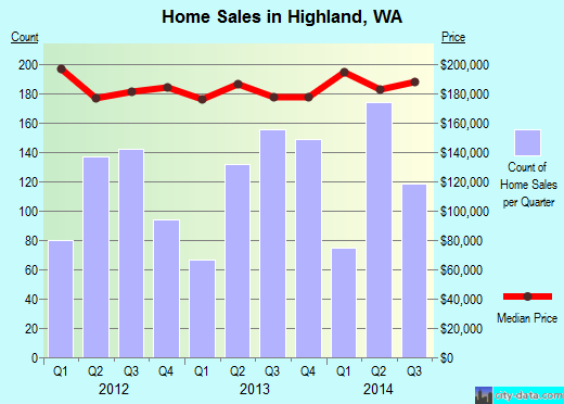 Highland,WA real estate house value index trend