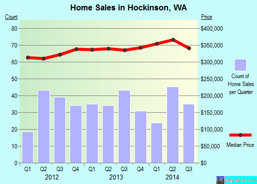 Hockinson,WA real estate house value index trend