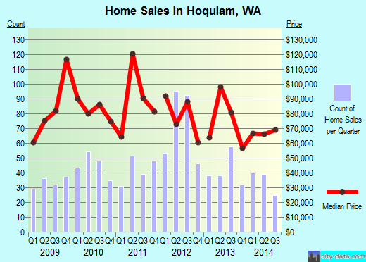Hoquiam,WA real estate house value index trend