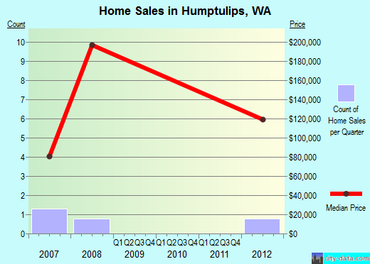 Humptulips,WA real estate house value index trend