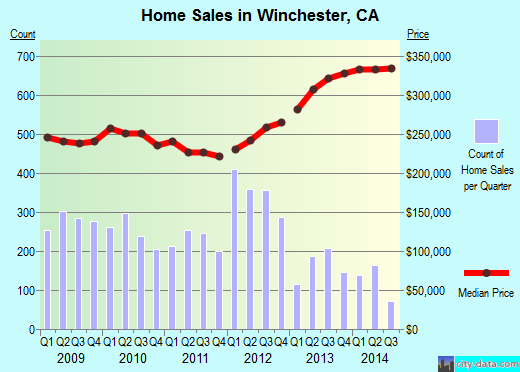 Winchester,CA index of house prices