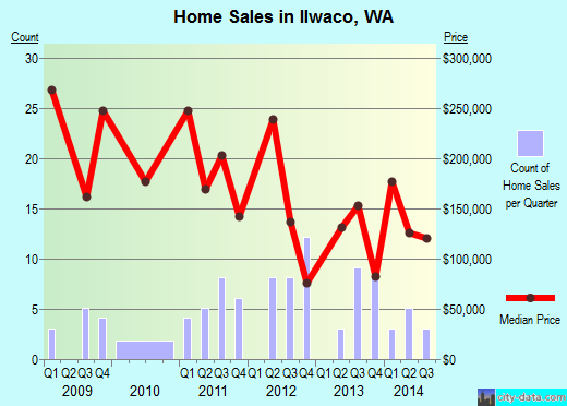 Ilwaco,WA real estate house value index trend
