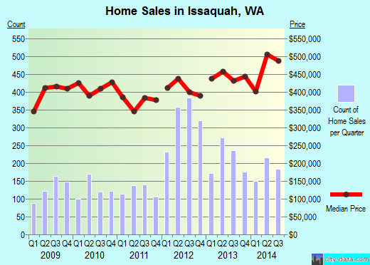 Issaquah, WA index of house prices