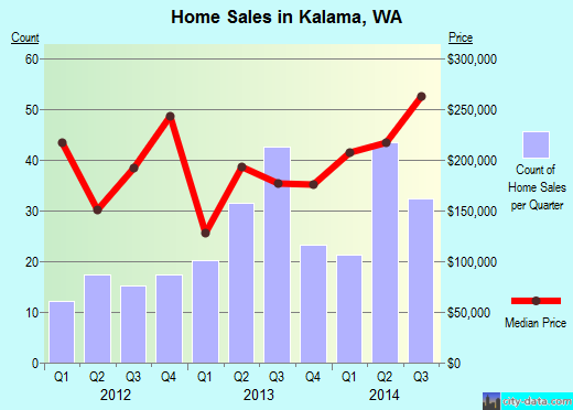 Kalama,WA real estate house value index trend