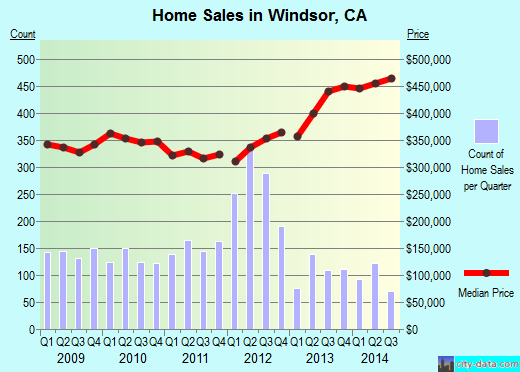 Windsor,CA real estate house value index trend