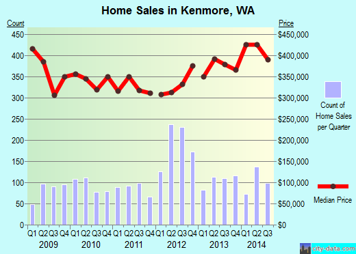 Kenmore,WA index of house prices