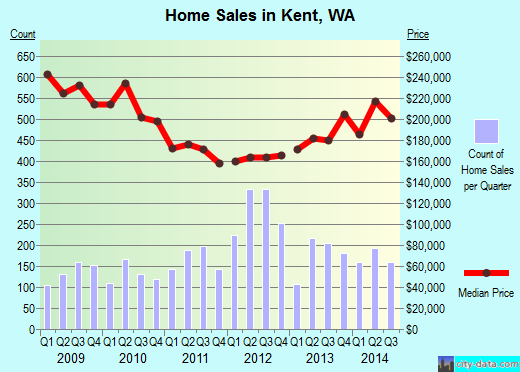 Kent,WA real estate house value index trend