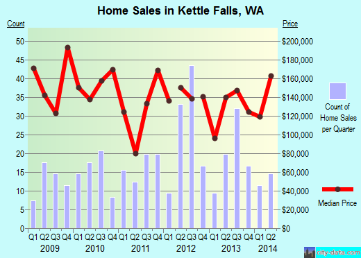 Kettle Falls,WA real estate house value index trend