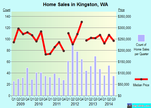 Kingston,WA real estate house value index trend