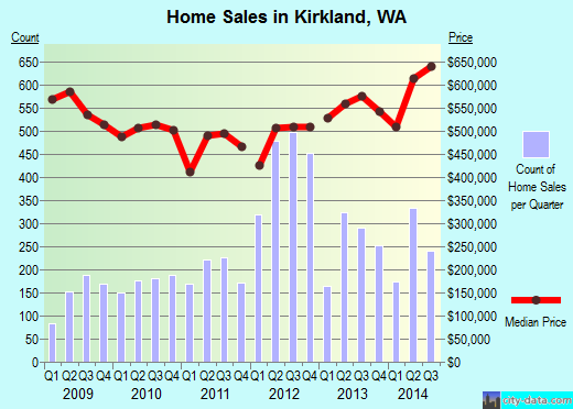 Kirkland, WA index of house prices