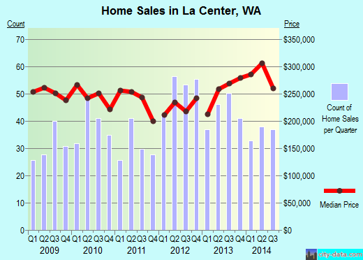 La Center, WA index of house prices