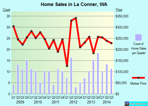 La Conner,WA real estate house value index trend