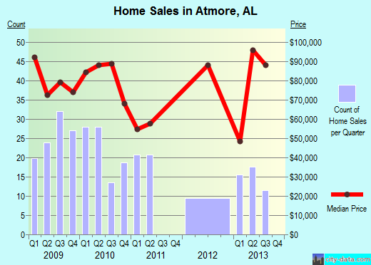 Atmore,AL real estate house value index trend