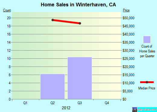 Winterhaven,CA real estate house value index trend