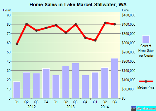 Lake Marcel-Stillwater,WA real estate house value index trend