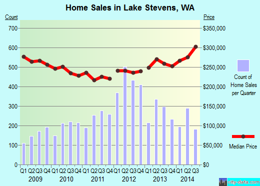 Lake Stevens,WA real estate house value index trend