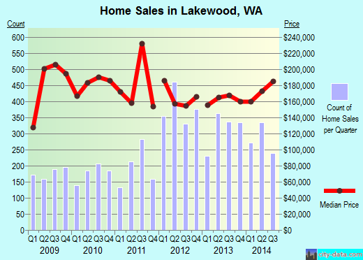 Lakewood,WA real estate house value index trend