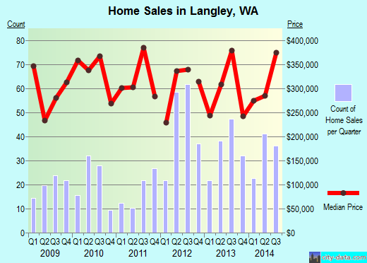 Langley,WA real estate house value index trend