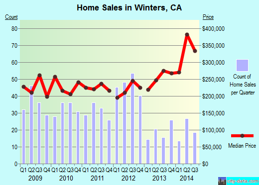 Winters,CA real estate house value index trend