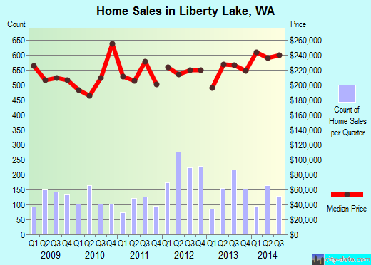 Liberty Lake, WA index of house prices