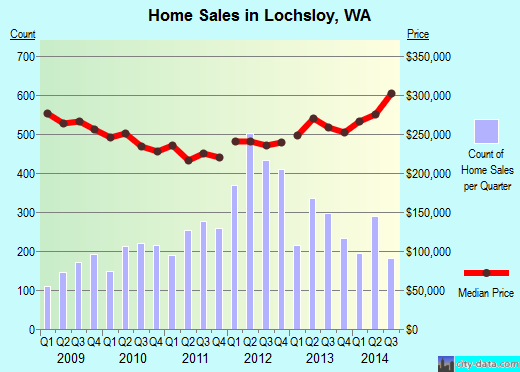 Lochsloy,WA real estate house value index trend