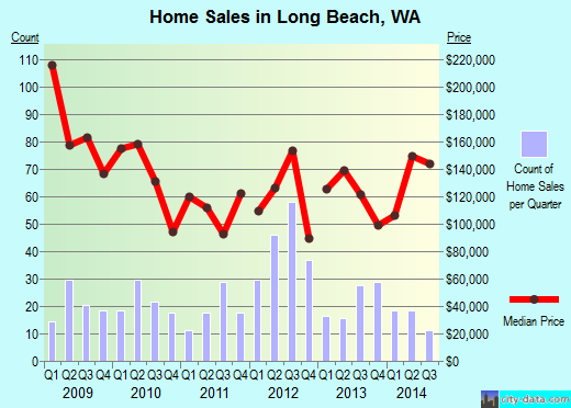 Long Beach,WA real estate house value index trend