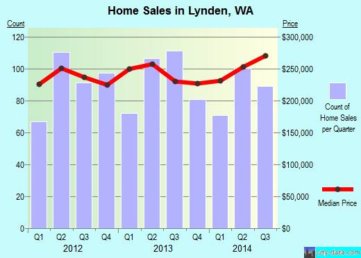 Lynden,WA real estate house value index trend