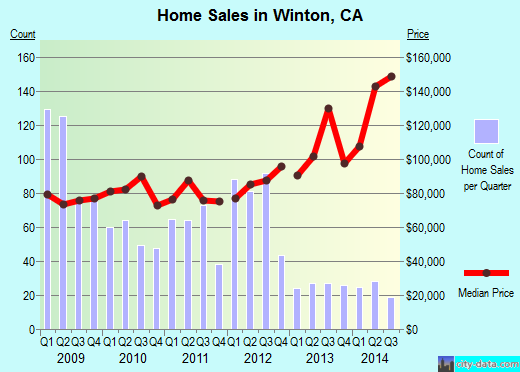 Winton,CA real estate house value index trend
