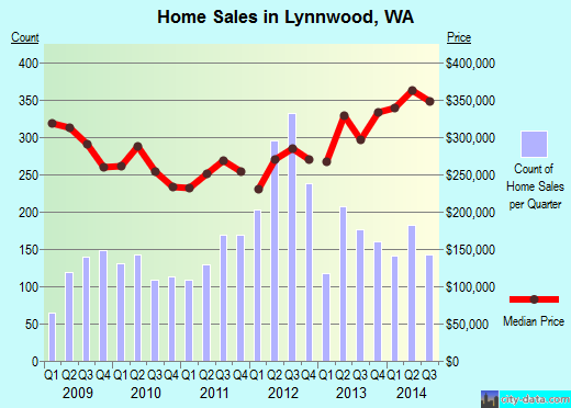 Lynnwood,WA real estate house value index trend