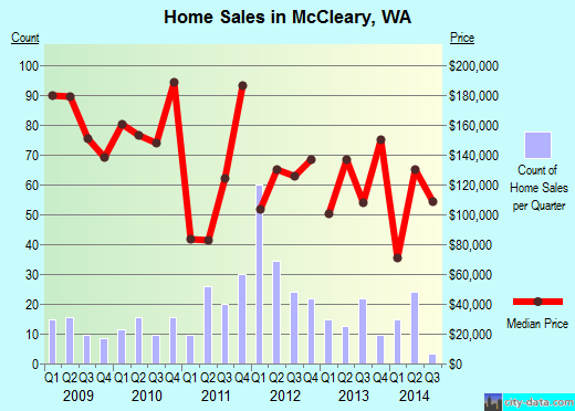McCleary,WA real estate house value index trend