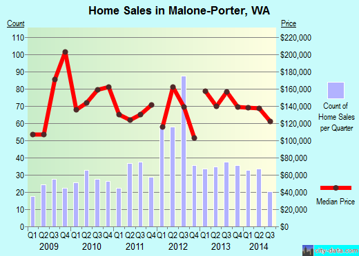 Malone-Porter,WA real estate house value index trend