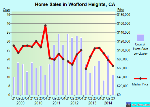 Wofford Heights,CA real estate house value index trend