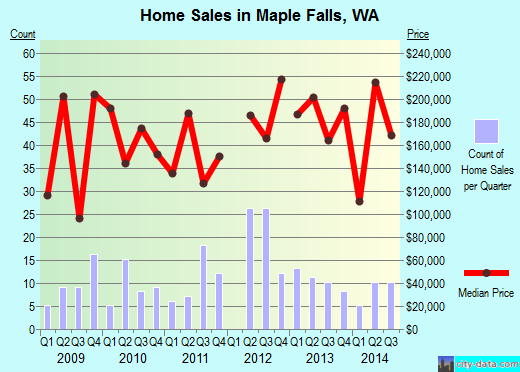 Maple Falls,WA real estate house value index trend