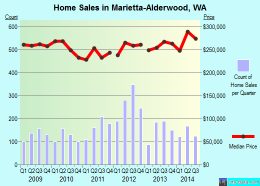 Marietta-Alderwood,WA real estate house value index trend