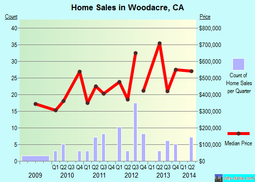 Woodacre,CA real estate house value index trend