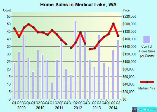 Medical Lake,WA real estate house value index trend