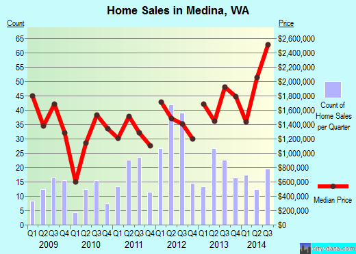 Medina,WA real estate house value index trend