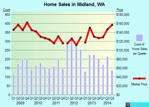 Midland,WA real estate house value index trend