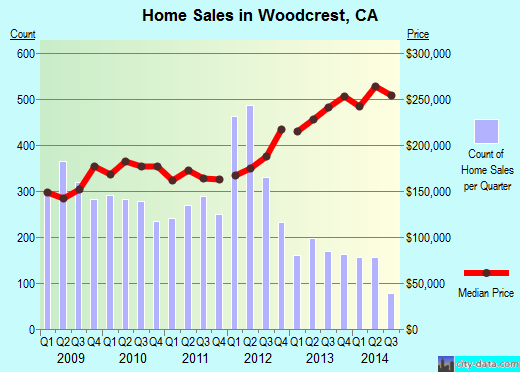 Woodcrest,CA real estate house value index trend