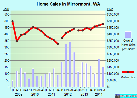 Mirrormont,WA index of house prices