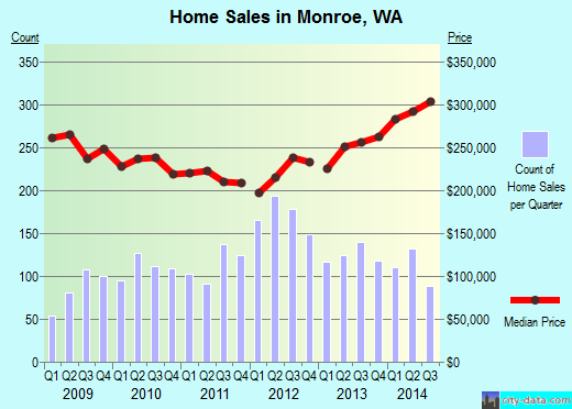 Monroe,WA real estate house value index trend