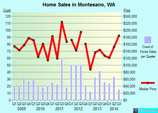 Montesano,WA real estate house value index trend