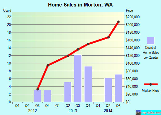 Morton,WA real estate house value index trend