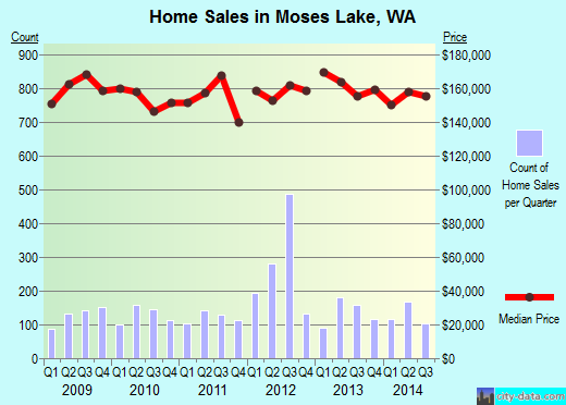 Moses Lake,WA real estate house value index trend