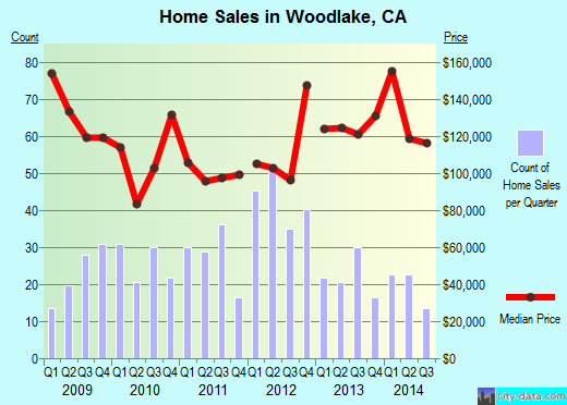 Woodlake,CA real estate house value index trend