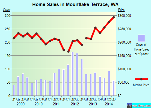 Mountlake Terrace,WA real estate house value index trend